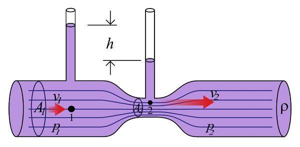Túneles de viento (II)