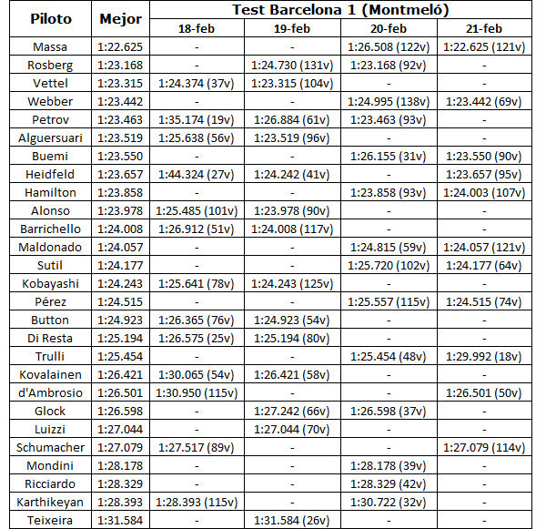 Estadísticas de la pretemporada 2011 004_small