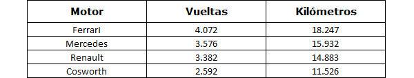 Estadísticas de la pretemporada 2011