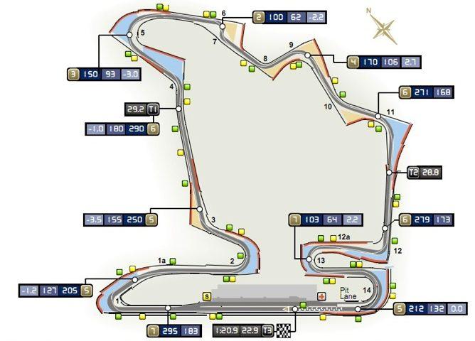 GP de Hungría 2011: Clasificación en directo