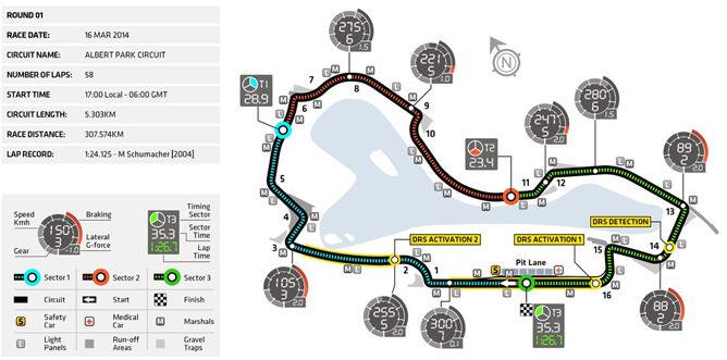 Mapa del circuito de Albert Park, GP de Australia 2014 de F1