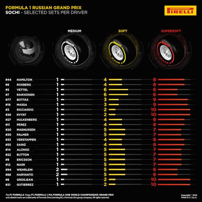 Pirelli desvela las elecciones de neumáticos de los equipos para el GP de Rusia 2016