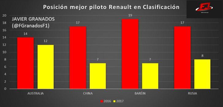 Comparativa entre la mejor posición de Renault durante las Clasificaciones de las primeras 4 carreras en 2016 y 2017