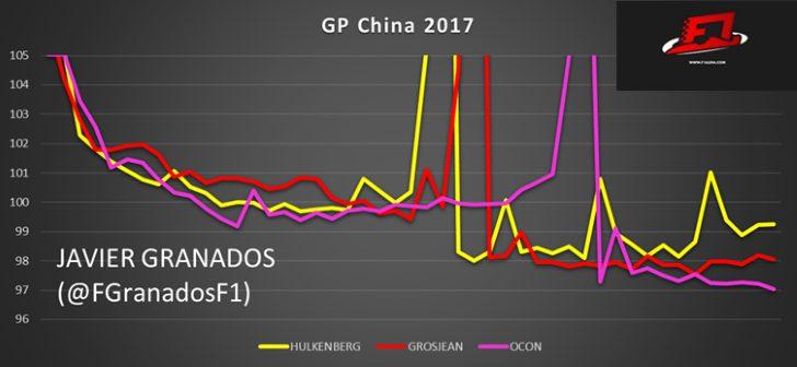 Ritmos de carrera de Hulkenberg, Ocon y Grosjean en el GP China 2017