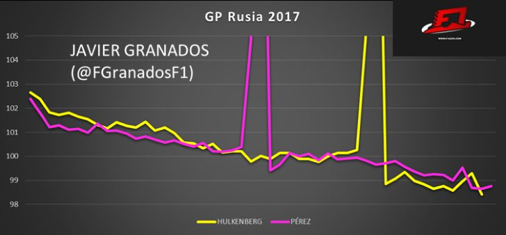 Ritmo de carrera vuelta a vuelta de Hulkenberg y Pérez en GP Rusia 2017