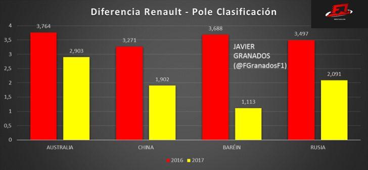 Diferencia entre Renault y el tiempo de Pole durante las 4 primeras Clasificaciones de 2016 y 2017