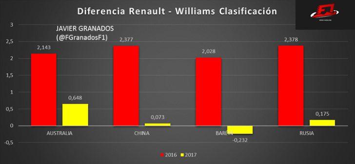 Diferencia entre Renault y Williams durante las 4 primeras Clasificaciones de 2016 y 2017