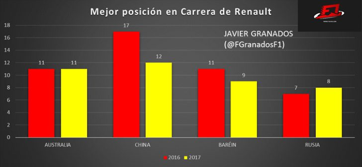 Comparación de los mejores resultados de Renault en carrera de 2016 y 2017