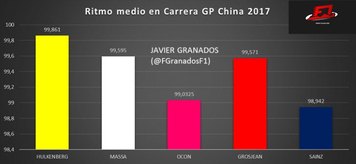 Ritmo de carrera medio Gran Premio China 2017