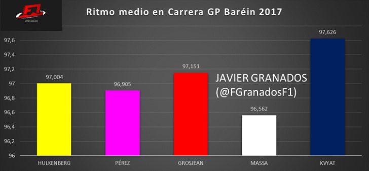 Ritmo medio en carrera GP Baréin 2017