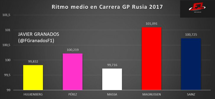 Ritmo medio en Carrera GP Rusia 2017