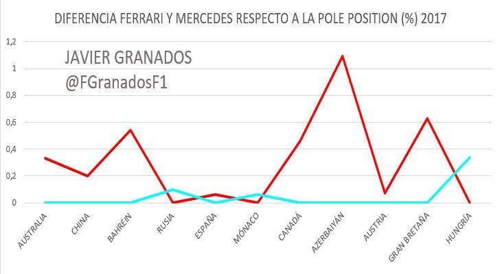 Diferencia en % de Ferrari y Mercedes sobre la Pole