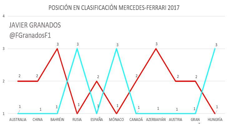 Posición en Clasificación de Mercedes y Ferrari en 2017