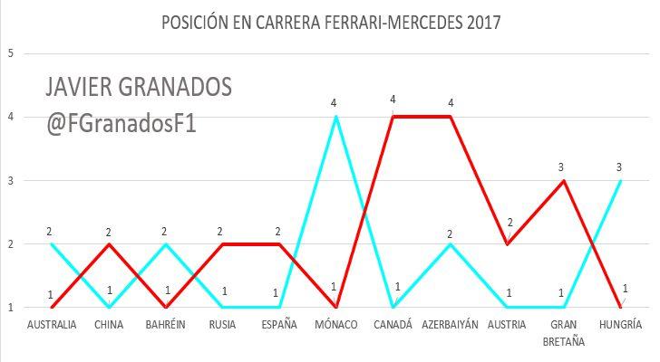 Posición en Carrera de Mercedes y Ferrari en 2017