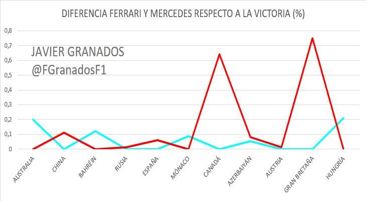 Diferencia en % de Mercedes y Ferari respecto a la victoria