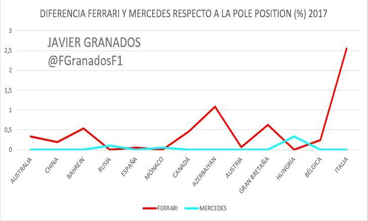 Diferencias en % entre Mercedes y Ferrari durante las Clasificaciones de 2017