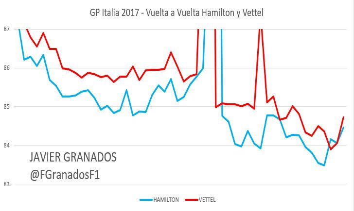 Ritmo vuelta a vuelta entre Hamilton y Vettel, GP Italia 2017