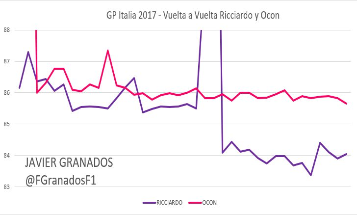 Ritmo vuelta a vuelta entre Ocon y Ricciardo, GP Italia 2017