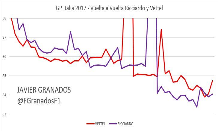 Ritmo vuelta a vuelta entre Ricciardo y Vettel, GP Italia 2017