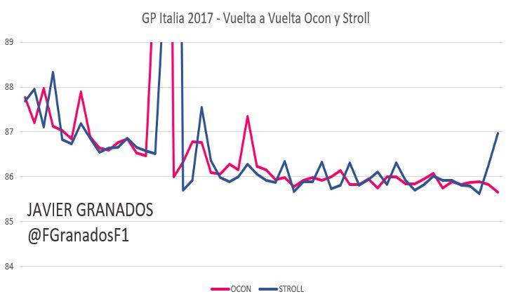 Ritmo vuelta a vuelta entre Ocon y Stroll, GP Italia 2017