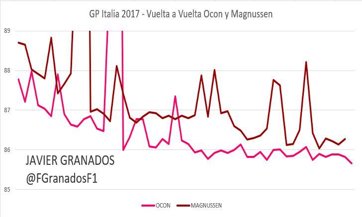 Ritmo vuelta a vuelta entre Ocon y Magnussen, GP Italia 2017