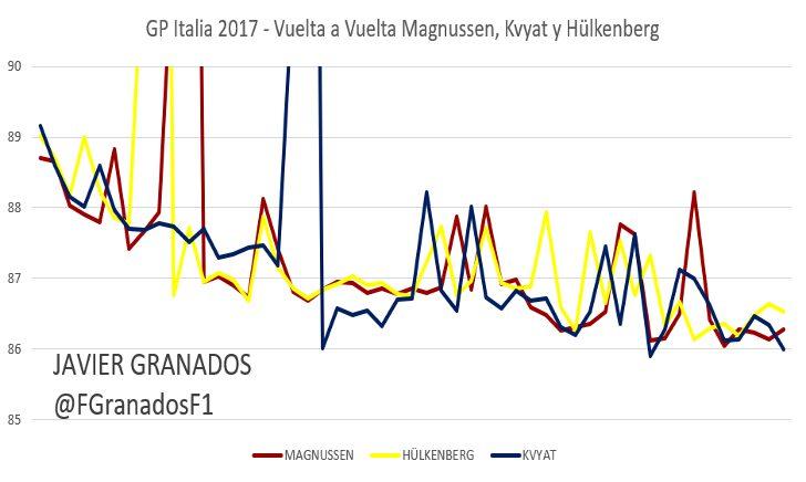 Ritmo vuelta a vuelta entre Magnussen, Kvyat y Hülkenberg, GP Italia 2017