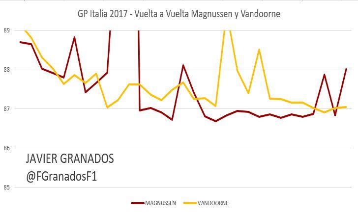 Ritmo vuelta a vuelta entre Vandoorne y Magnussen, GP Italia 2017