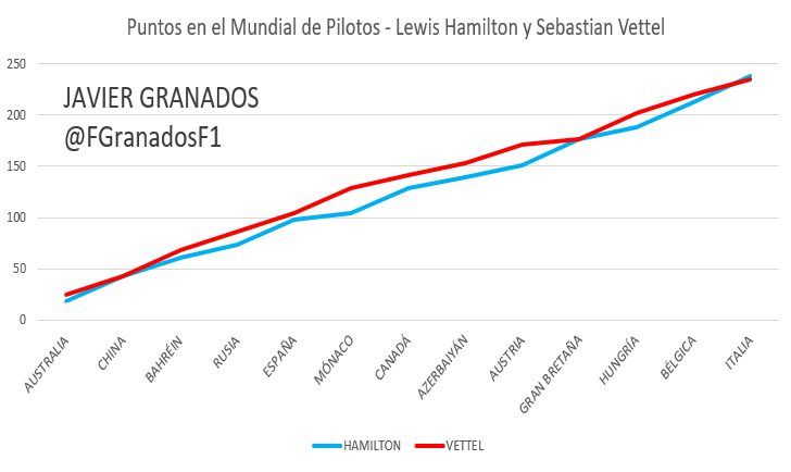Evolución de puntos en el Mundial de Pilotos entre Vettel y Hamilton