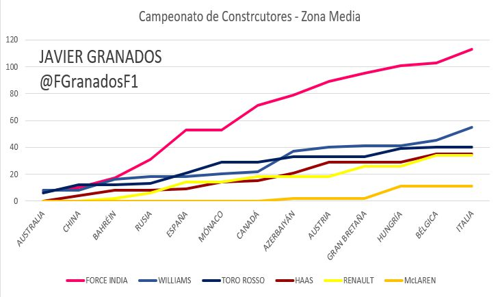 Evolución en puntos del Mundial de Constructores, lucha por el 4º puesto