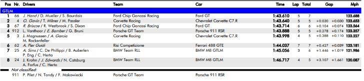 Clasificación categoría GTLM 'Roar Before the 24'