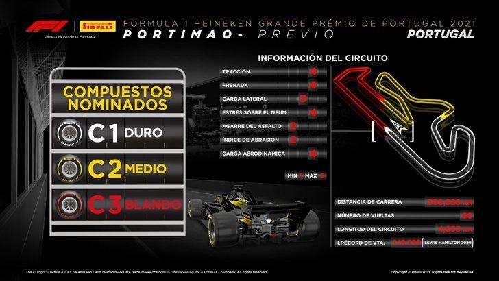 Compuestos GP de Portugal 2021
