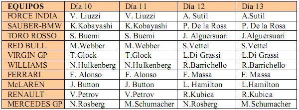 Calendario de pilotos y equipos para Jerez