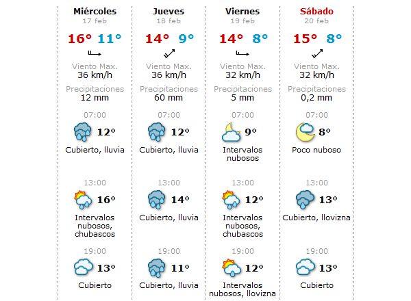 La lluvia seguirá acompañando a los equipos en Jerez