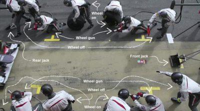 Anatomía de un 'pitstop'