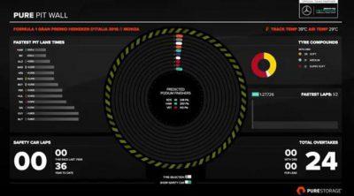 Recordamos la carrera en Monza: ¿Por qué una parada funcionó para Mercedes?